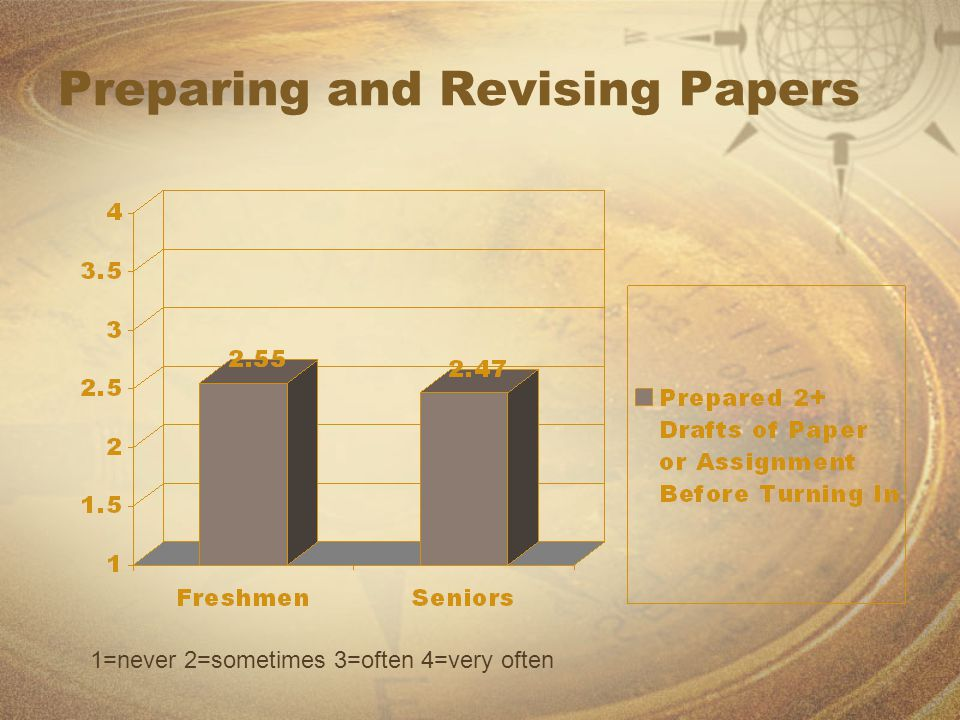 Preparing and Revising Papers 1=never 2=sometimes 3=often 4=very often
