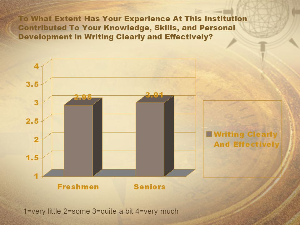 To What Extent Has Your Experience At This Institution Contributed To Your Knowledge, Skills, and Personal Development in Writing Clearly and Effectiv