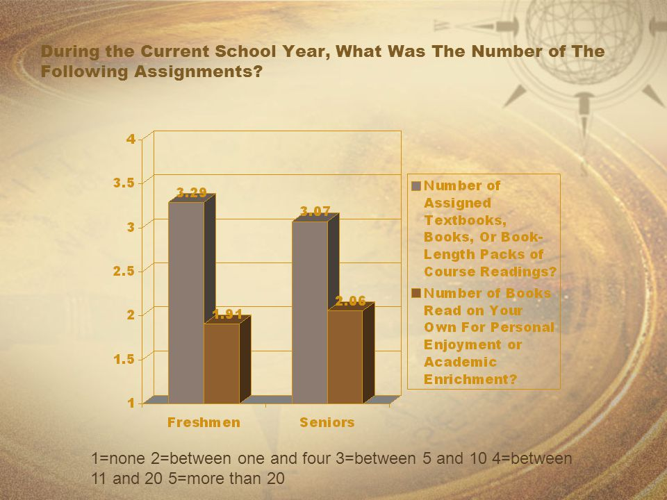 During the Current School Year, What Was The Number of The Following Assignments? 1=none 2=between one and four 3=between 5 and 10 4=between 11 and 20