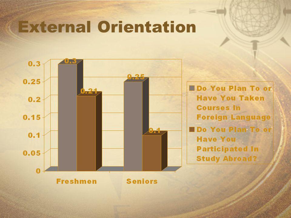 External Orientation