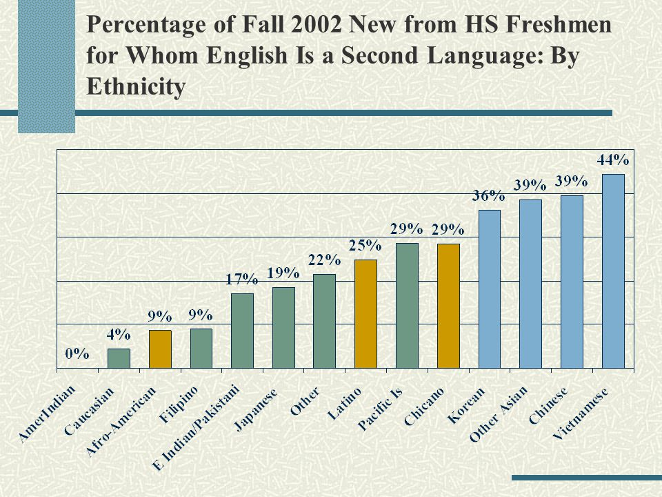 Percentage of Fall 2002 New from HS Freshmen for Whom English Is a Second Language: By Ethnicity