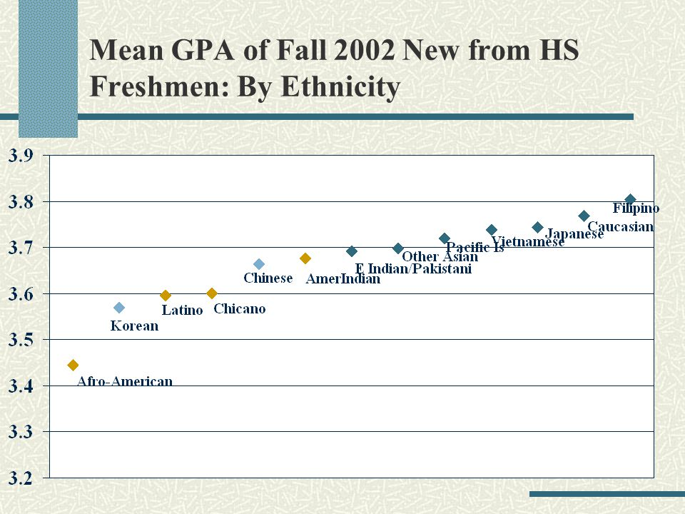 Mean GPA of Fall 2002 New from HS Freshmen: By Ethnicity