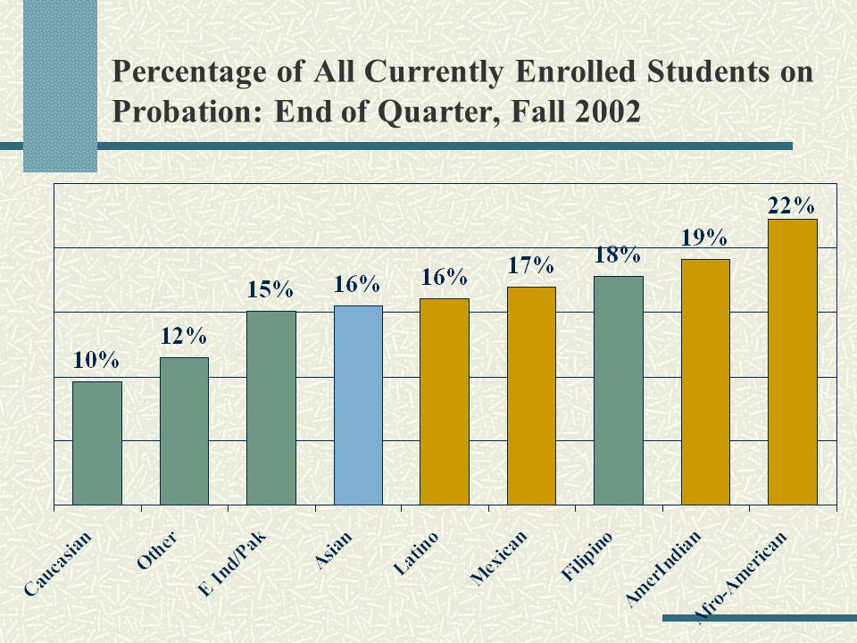 Percentage of All Currently Enrolled Students on Probation: End of Quarter, Fall 2002