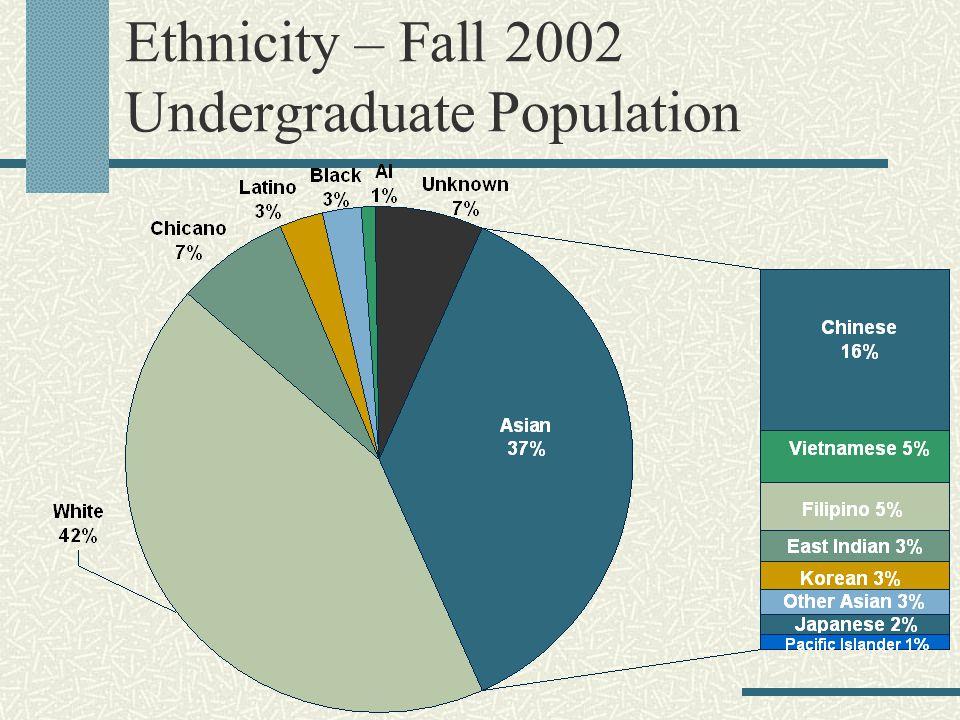 Ethnicity – Fall 2002 Undergraduate Population