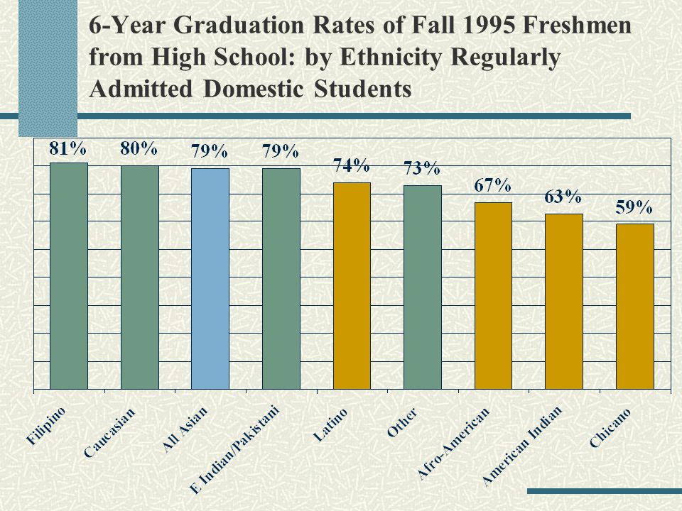 6-Year Graduation Rates of Fall 1995 Freshmen from High School: by Ethnicity Regularly Admitted Domestic Students