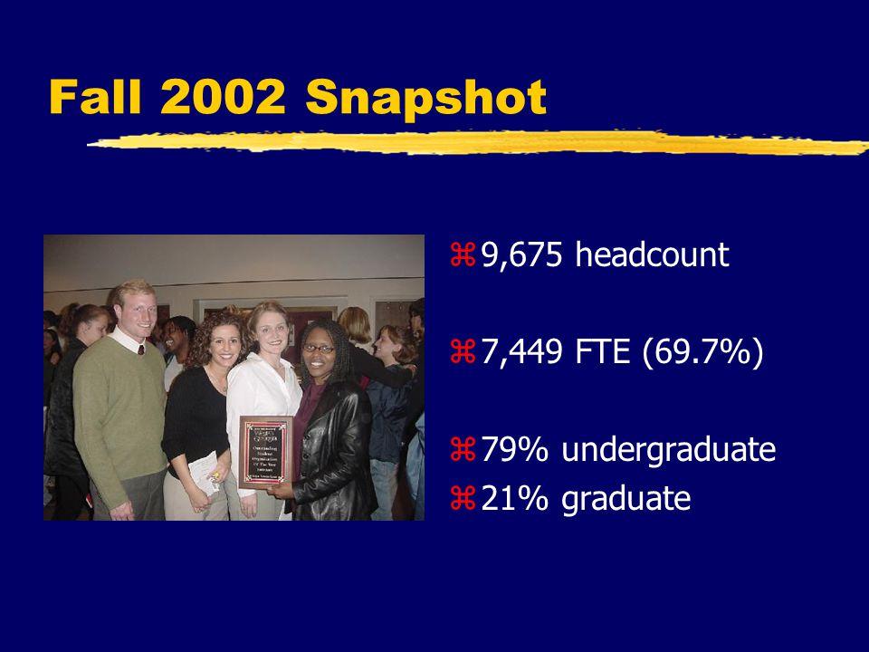 Fall 2002 Snapshot z 9,675 headcount z 7,449 FTE (69.7%) z 79% undergraduate z 21% graduate