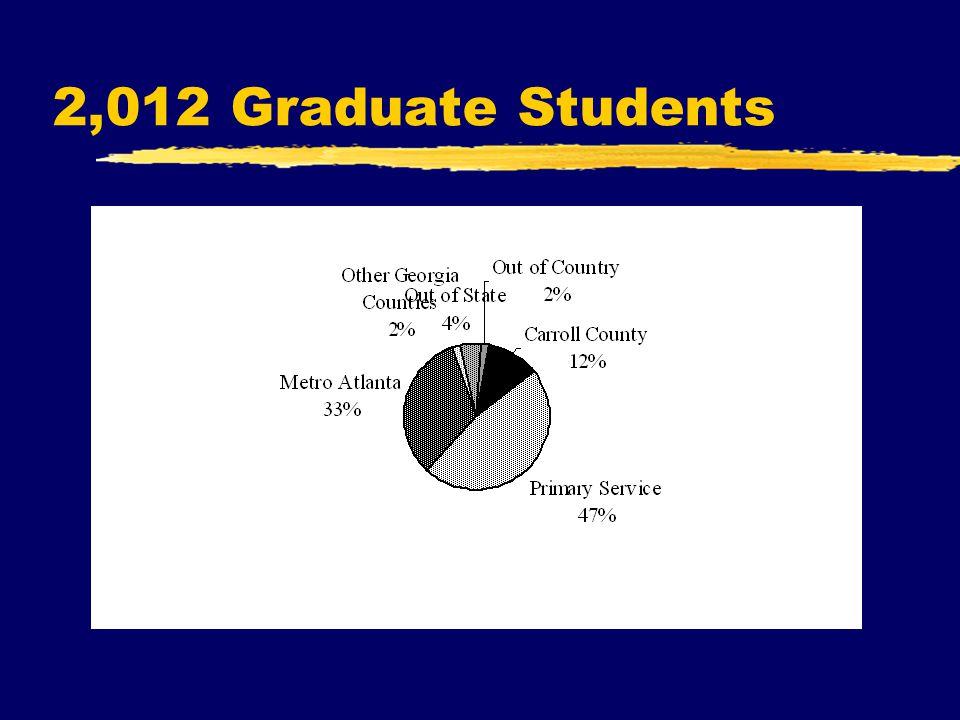2,012 Graduate Students