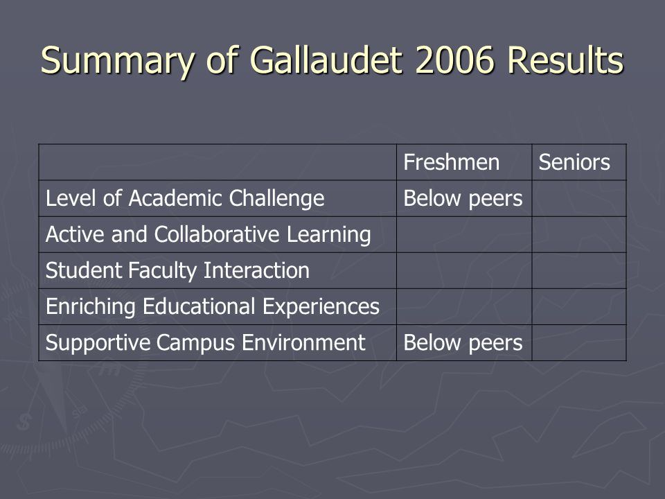Summary of Gallaudet 2006 Results FreshmenSeniors Level of Academic ChallengeBelow peers Active and Collaborative Learning Student Faculty Interaction Enriching Educational Experiences Supportive Campus EnvironmentBelow peers