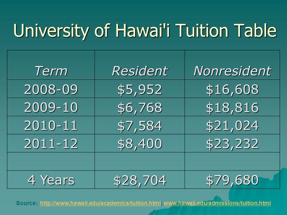 University of Hawai i Tuition Table TermResidentNonresident 2008-09$5,952$16,608 2009-10$6,768$18,816 2010-11$7,584$21,024 2011-12$8,400$23,232 4 Years $28,704$79,680 Source: http://www.hawaii.edu/academics/tuition.html; www.hawaii.edu/admissions/tuition.htmlhttp://www.hawaii.edu/academics/tuition.htmlwww.hawaii.edu/admissions/tuition.html