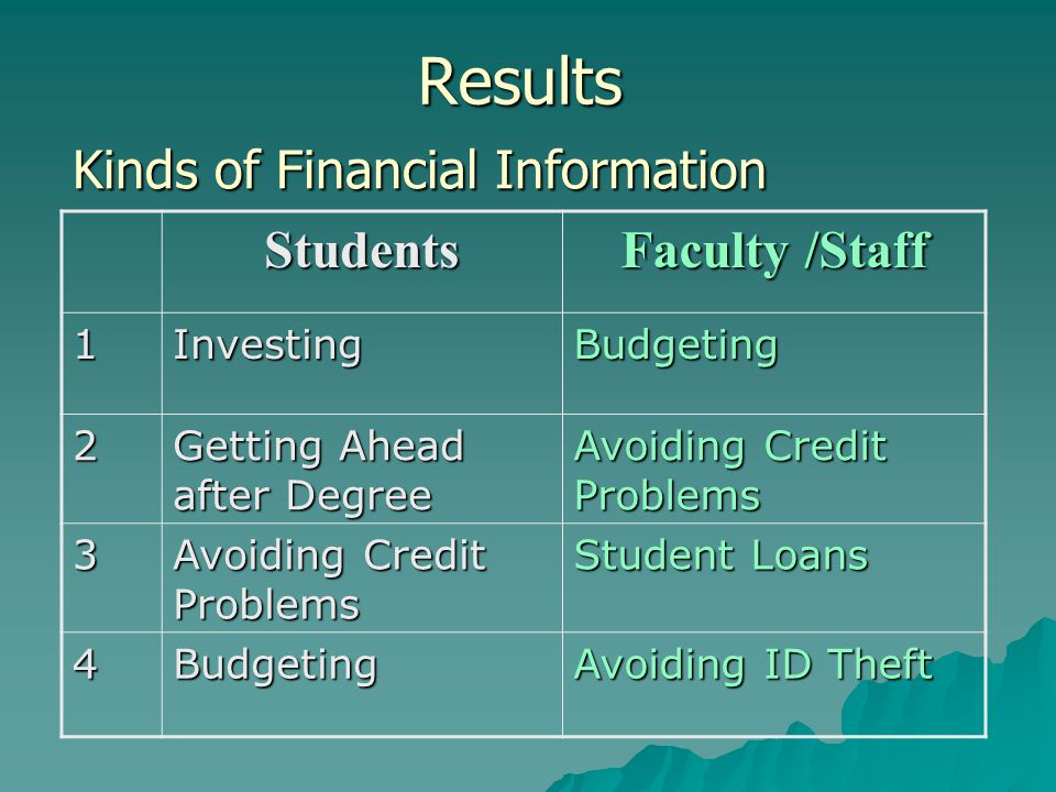 Results Students Faculty /Staff 1InvestingBudgeting 2 Getting Ahead after Degree Avoiding Credit Problems 3 Student Loans 4Budgeting Avoiding ID Theft Kinds of Financial Information