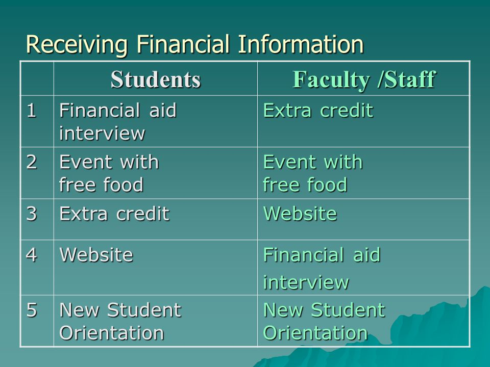 Financial Literacy Curriculum  Review & Select suitable curriculum –Pilot –Evaluate –Revise & Adapt  Organize a campus committee  Train peer educators as delivery vehicle –Evaluate –Revise & Adapt