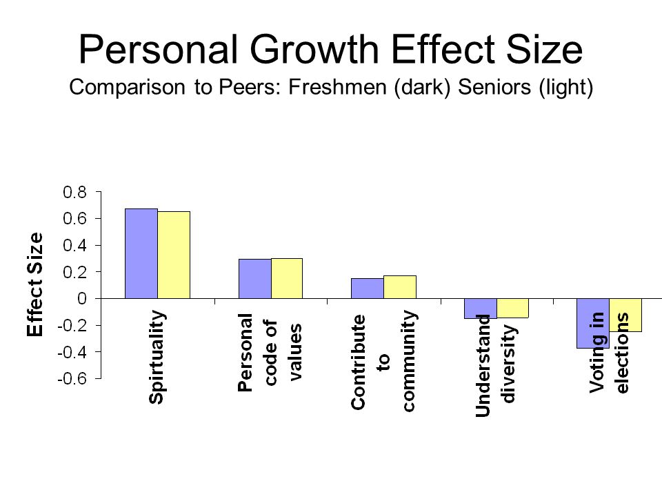 Personal Growth Effect Size Comparison to Peers: Freshmen (dark) Seniors (light)