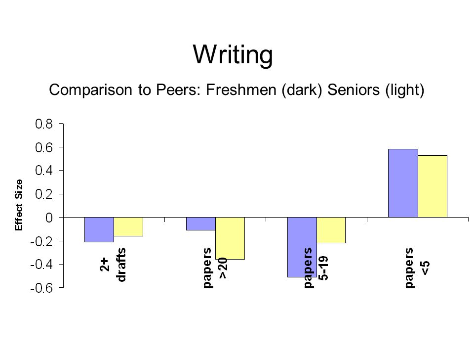 Writing Comparison to Peers: Freshmen (dark) Seniors (light)