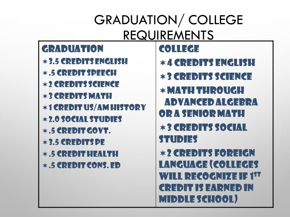 GRADUATION/ COLLEGE REQUIREMENTS Graduation  3.5 credits English .5 credit Speech  2 credits Science  3 credits Math  1 credit US/Am History  2.0 social studies .5 credit Govt.