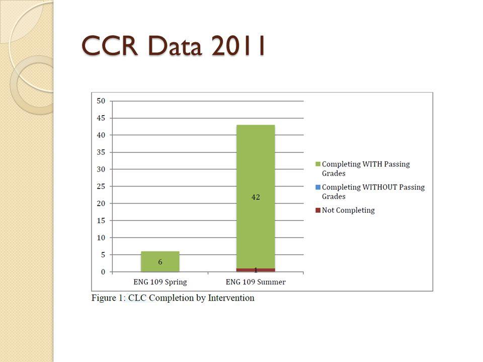 CCR Data 2011