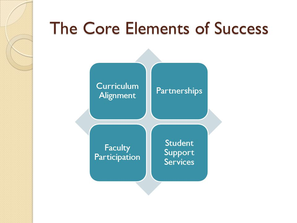 Curriculum Alignment Partnerships Faculty Participation Student Support Services The Core Elements of Success