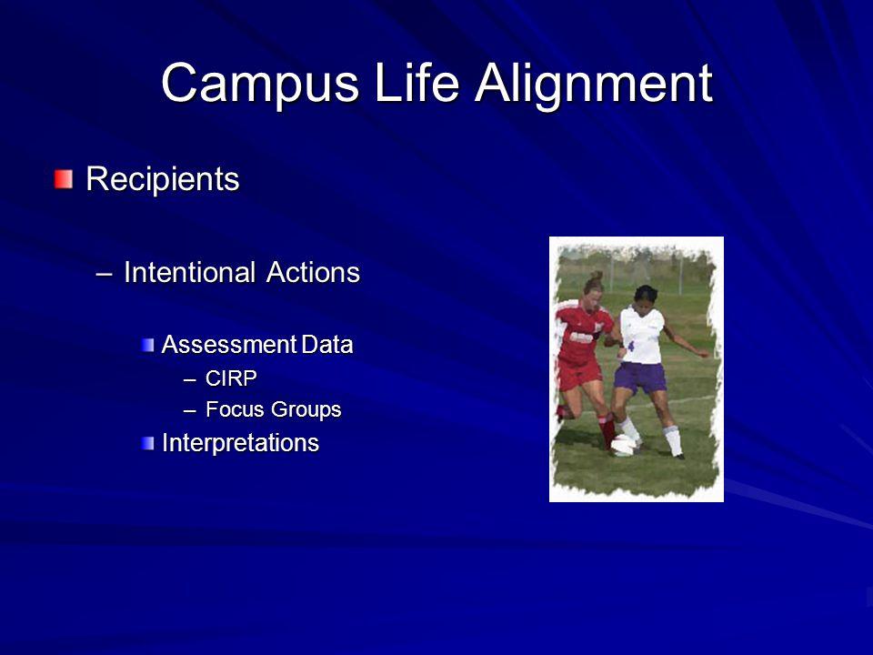 Campus Life Alignment Recipients –Intentional Actions Assessment Data –CIRP –Focus Groups Interpretations
