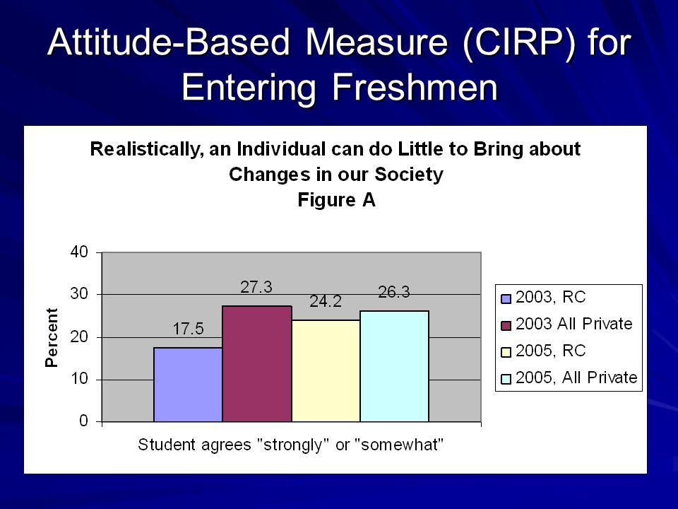 Attitude-Based Measure (CIRP) for Entering Freshmen