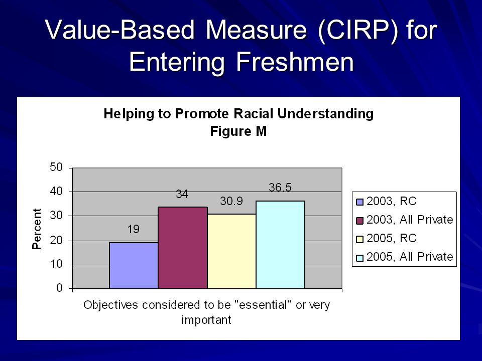 Value-Based Measure (CIRP) for Entering Freshmen