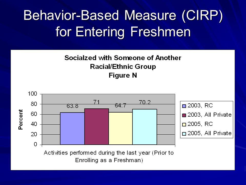 Behavior-Based Measure (CIRP) for Entering Freshmen