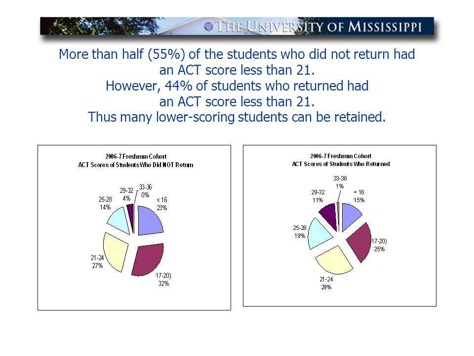 More than half (55%) of the students who did not return had an ACT score less than 21. However, 44% of students who returned had an ACT score less tha