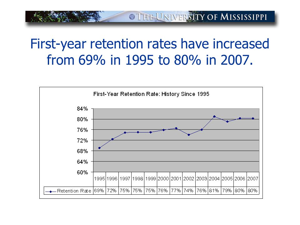 First-year retention rates have increased from 69% in 1995 to 80% in 2007.
