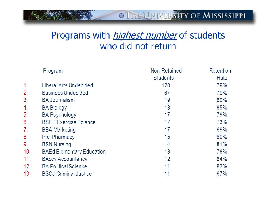 Programs with highest number of students who did not return Program Non-Retained Retention StudentsRate 1.Liberal Arts Undecided12079% 2.Business Unde