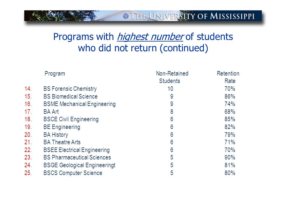 Programs with highest number of students who did not return (continued) Program Non-Retained Retention StudentsRate 14.BS Forensic Chemistry1070% 15.B