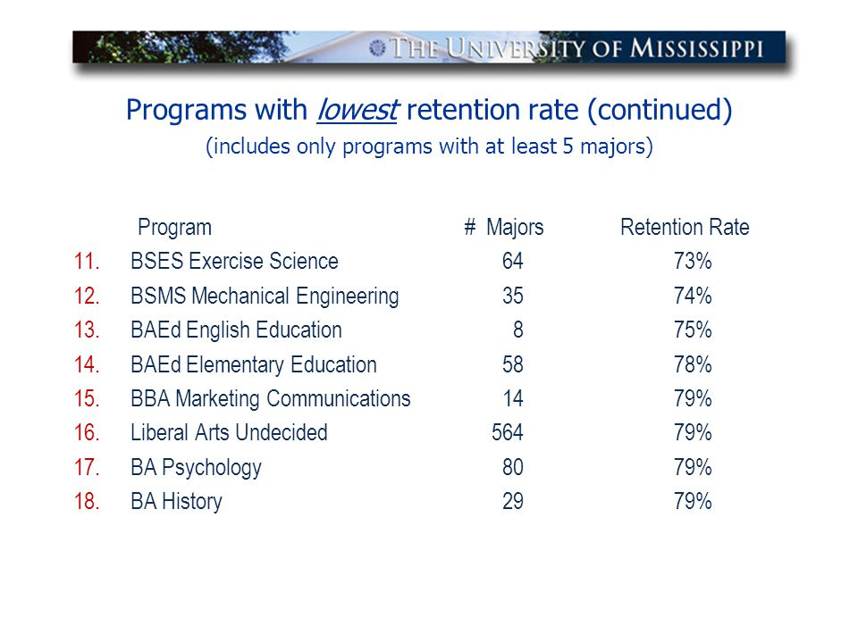 Programs with lowest retention rate (continued) (includes only programs with at least 5 majors) Program # Majors Retention Rate 11.BSES Exercise Scien