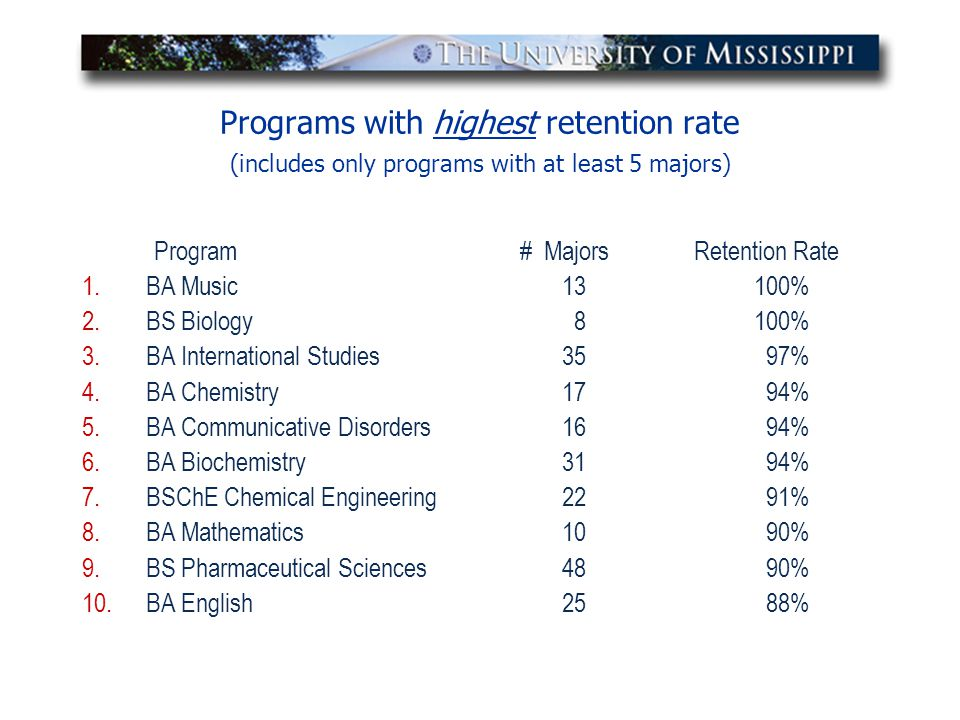 Programs with highest retention rate (includes only programs with at least 5 majors) Program # Majors Retention Rate 1.BA Music 13100% 2.BS Biology 81