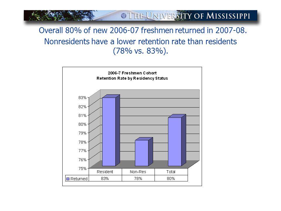 Overall 80% of new 2006-07 freshmen returned in 2007-08.