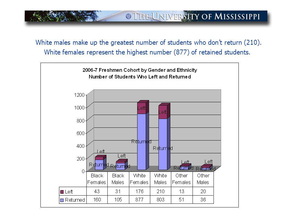 White males make up the greatest number of students who don't return (210). White females represent the highest number (877) of retained students.