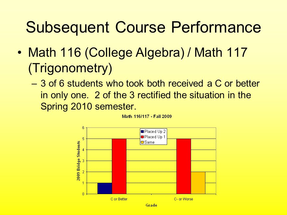 Subsequent Course Performance Math 116 (College Algebra) / Math 117 (Trigonometry) –3 of 6 students who took both received a C or better in only one.