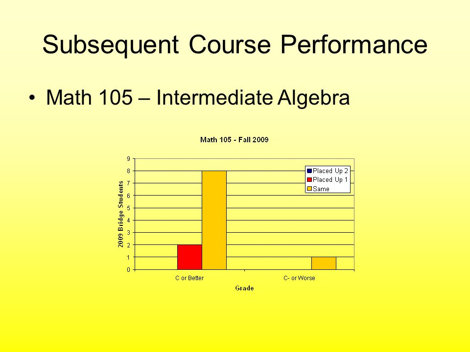 Subsequent Course Performance Math 105 – Intermediate Algebra