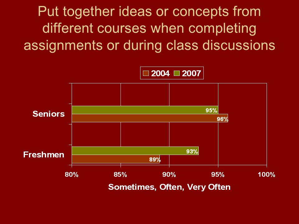 Put together ideas or concepts from different courses when completing assignments or during class discussions