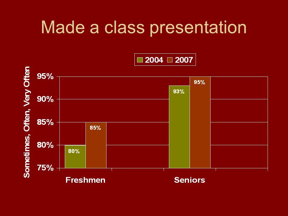 Made a class presentation