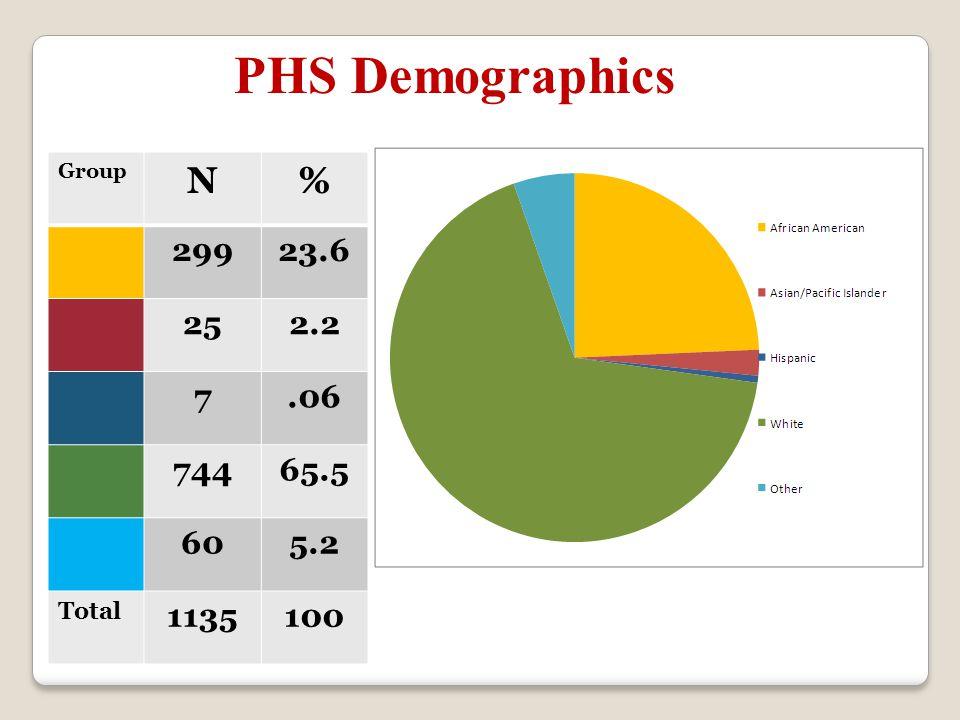 PHS Demographics Group N% 29923.6 252.2 7.06 74465.5 605.2 Total 1135100