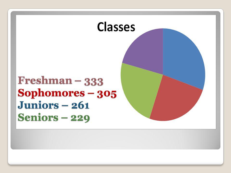Freshman – 333 Sophomores – 305 Juniors – 261 Seniors – 229