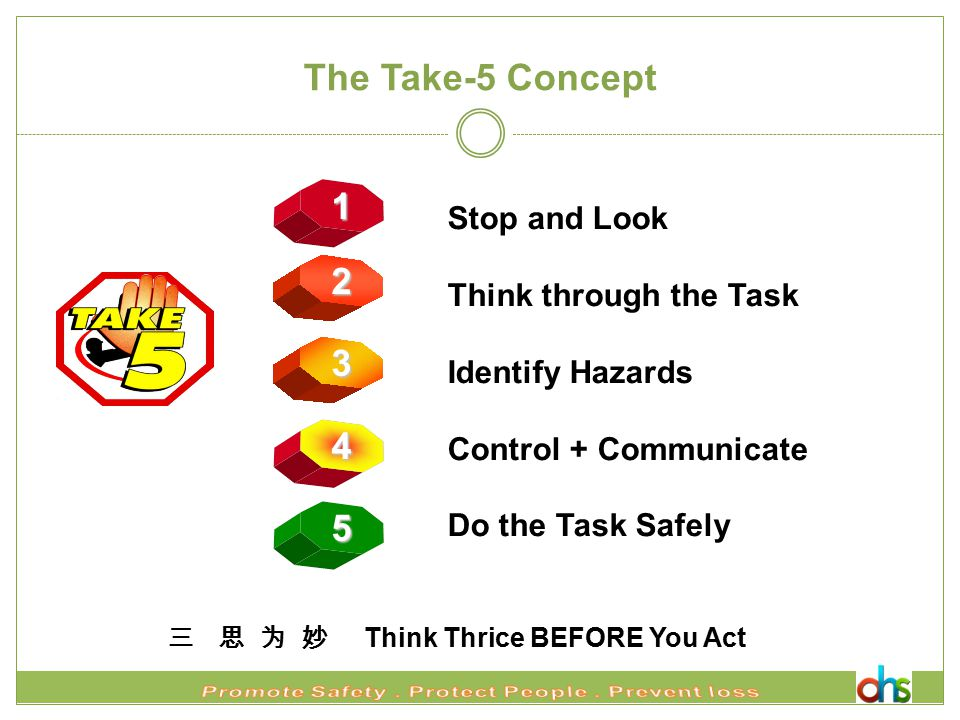 三 思 为 妙 Think Thrice BEFORE You Act The Take-5 Concept 1 2 3 4 5 Stop and Look Think through the Task Identify Hazards Control + Communicate Do the Task Safely