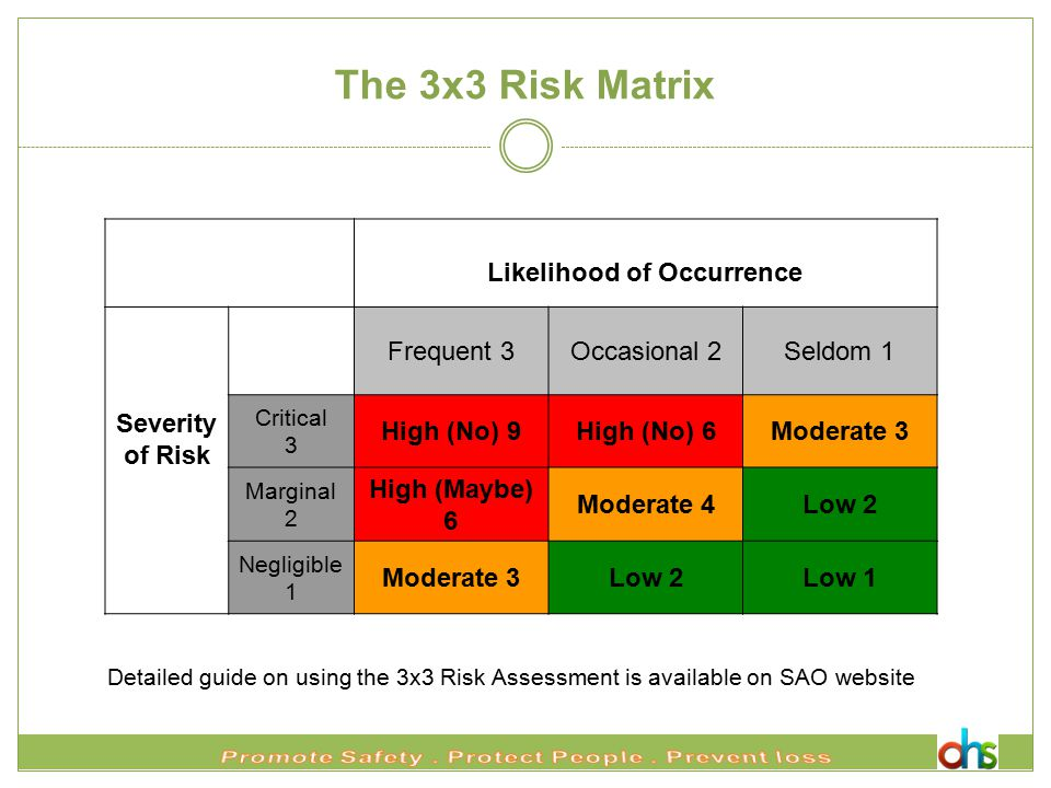 The 3x3 Risk Matrix Likelihood of Occurrence Severity of Risk Frequent 3Occasional 2Seldom 1 Critical 3 High (No) 9High (No) 6Moderate 3 Marginal 2 High (Maybe) 6 Moderate 4Low 2 Negligible 1 Moderate 3Low 2Low 1 Detailed guide on using the 3x3 Risk Assessment is available on SAO website