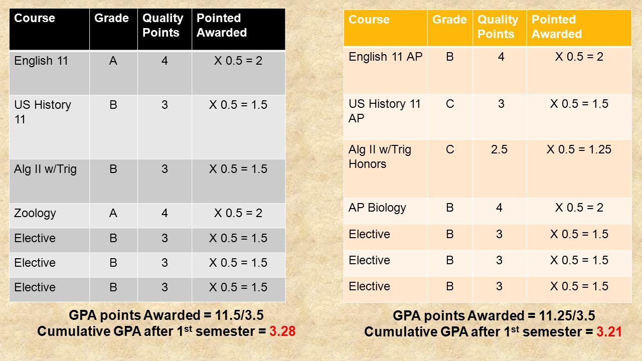 CourseGradeQuality Points Pointed Awarded English 11A4X 0.5 = 2 US History 11 B3X 0.5 = 1.5 Alg II w/TrigB3X 0.5 = 1.5 ZoologyA4X 0.5 = 2 ElectiveB3X