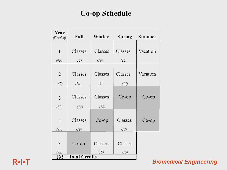 RITRIT Biomedical Engineering Fall Winter Spring Summer Classes Classes Classes Vacation Classes Classes Co-op Co-op Classes Co-op Co-op Classes Classes 1 2 3 4 5 Year (Credits) (49) (15) (18) (16) (47) (16) (16) (15) (32) (14) (18) (35) (18) (17) (32) (16) (16) Total Credits 195 Co-op Schedule