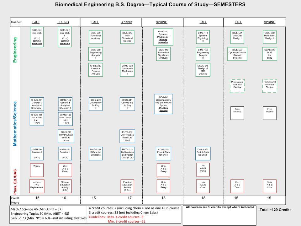 RITRIT Biomedical Engineering