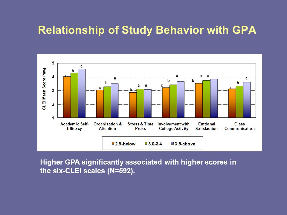 Relationship of Study Behavior with GPA Higher GPA significantly associated with higher scores in the six-CLEI scales (N=592).
