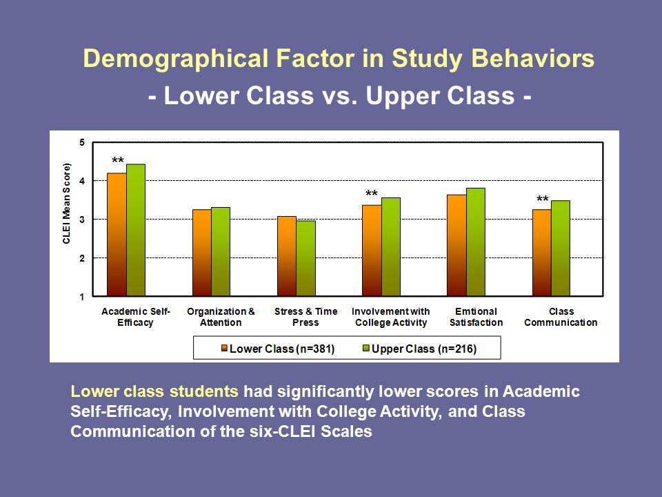 Demographical Factor in Study Behaviors - Lower Class vs.