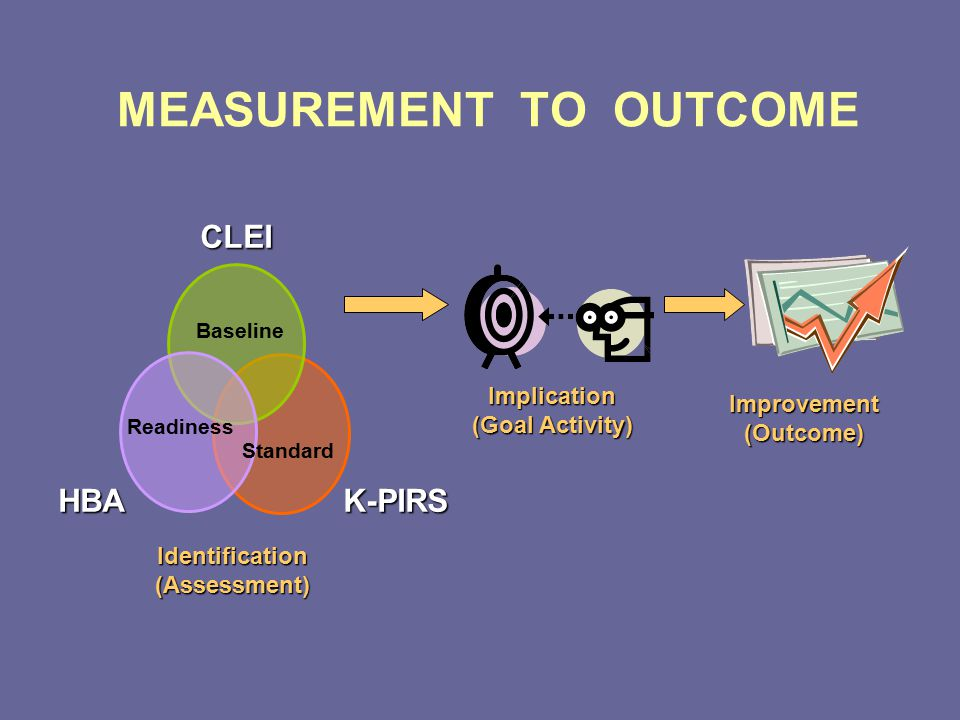 MEASUREMENT TO OUTCOME CLEIK-PIRSHBA Implication (Goal Activity) Improvement (Outcome) Baseline Readiness Standard Identification (Assessment)