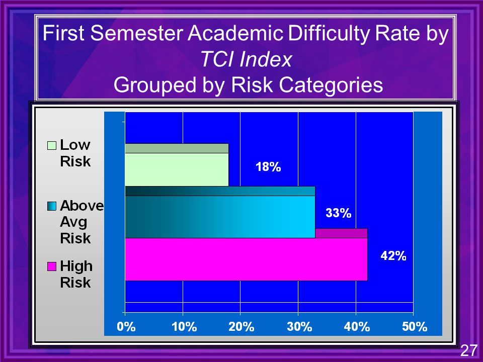 27 First Semester Academic Difficulty Rate by TCI Index Grouped by Risk Categories