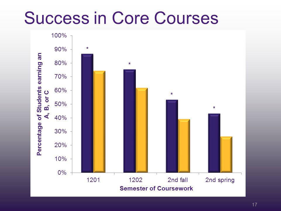 Success in Core Courses 17