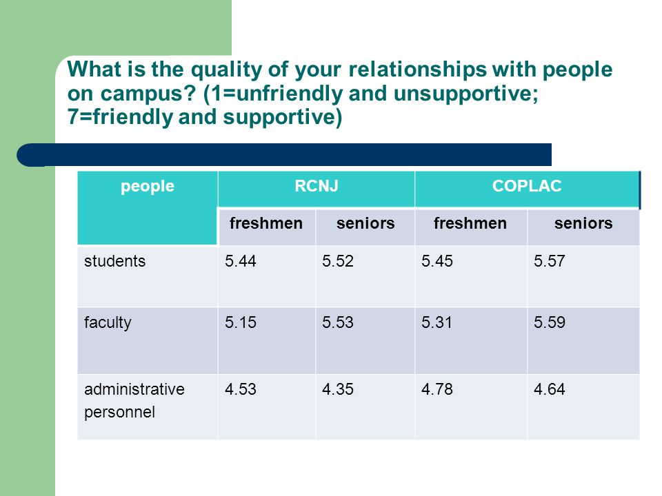 What is the quality of your relationships with people on campus.