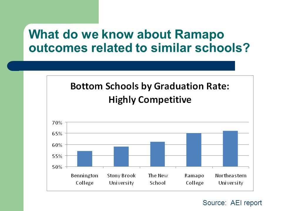 What do we know about Ramapo outcomes related to similar schools? Source: AEI report
